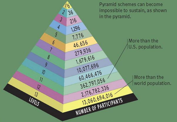pyramid scheme, digital marketing in Huntsville, AL
