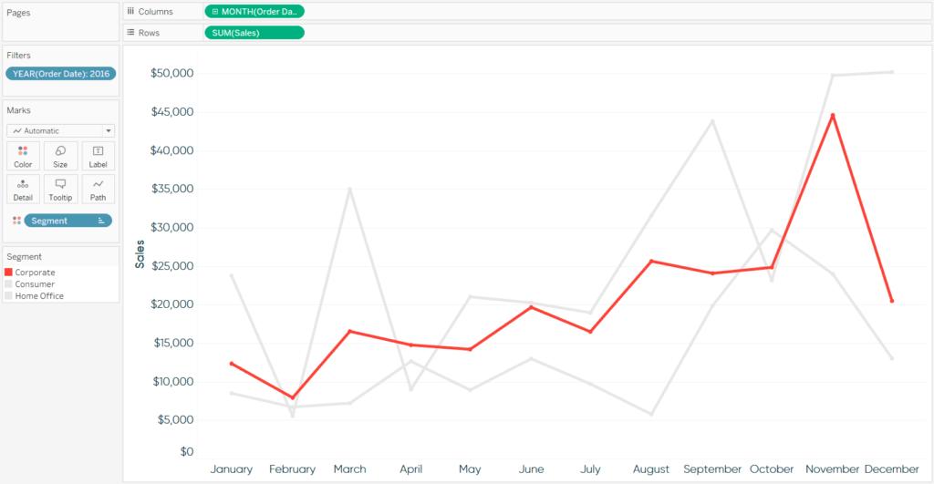 digital marketing sales chart